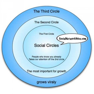 Social circles help determine where to spend your time
