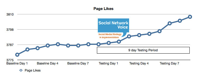 Page Likes during testing