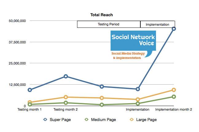 Total Reach Chart
